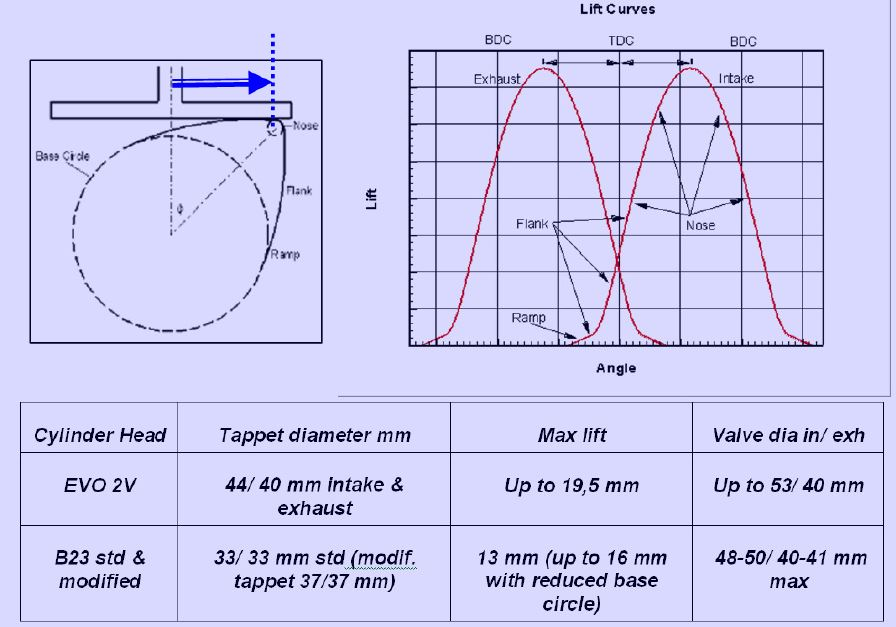 Tuning Technique. The Tappet Diameter Must Be Of Largest Possible This Allows Fastest Lifting Cam Profile With Resulting Large Valve Opening Area At. Wiring. Small Engine Valve Tap Pet Diagram At Eloancard.info
